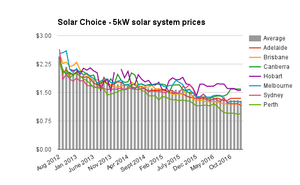 Solar Choice 5kw Solar System Prices