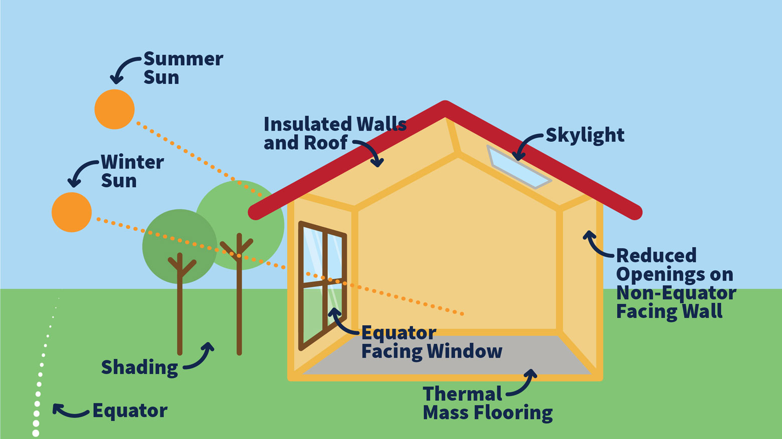 An infographic demonstrating the different methods of passive solar energy